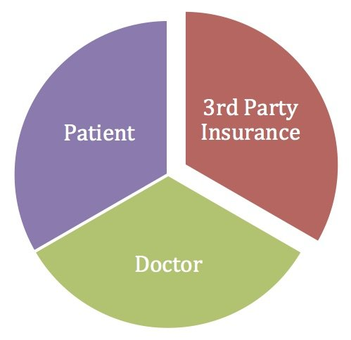 About Dental Insurance